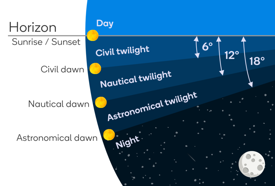Twilight Phases